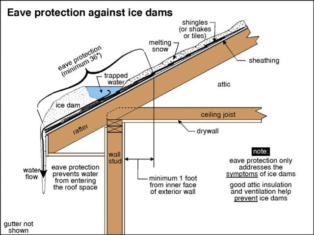 Protection against ice dams.
