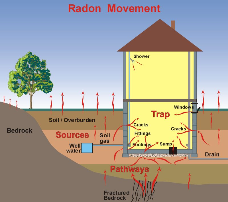 houseradon radstar, radon movement diagram, electronic radon monitor, basic radian diagram at couponss.co